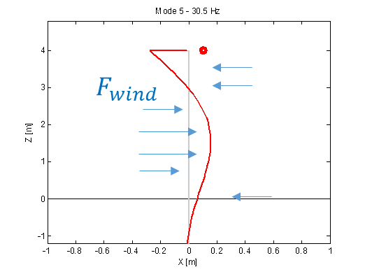 Second bending mode: effective excitation would require specific wind profile