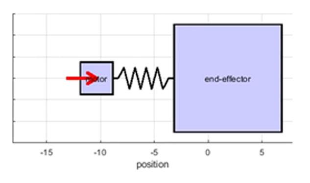 IGT advanced setpoint design - phenomenon example