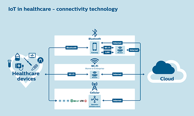 IoT in Healthcare – connectivity technology