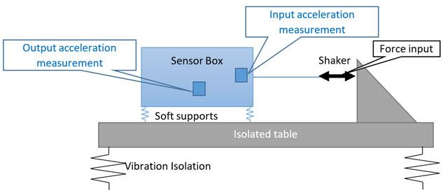 Vibration measurements - Schematic of measurement setup