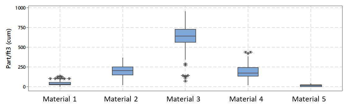 Figure 4: Comparison of particle generation by different wear mechanisms