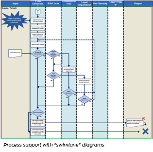 From OHSAS 18001 to ISO 45001 - Process support with swimlane diagrams