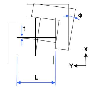 Figure 2 - Schematic sketch of the cross-flexure principle