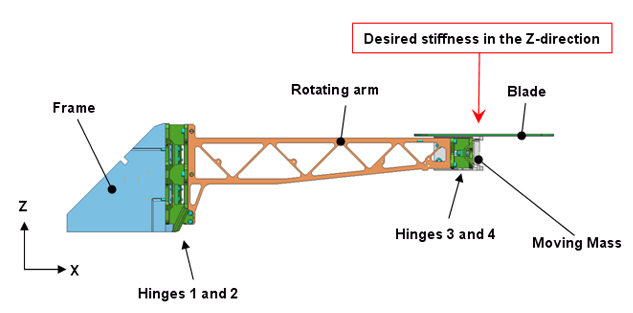 Figure 3 - Z-stiffness at the moving mass location