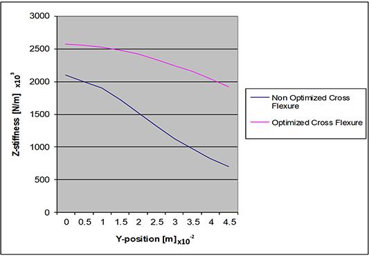Figure 5 - Cross-flexure optimization results