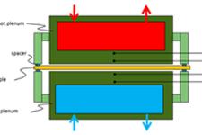 HPE example - Molecular heat transfer